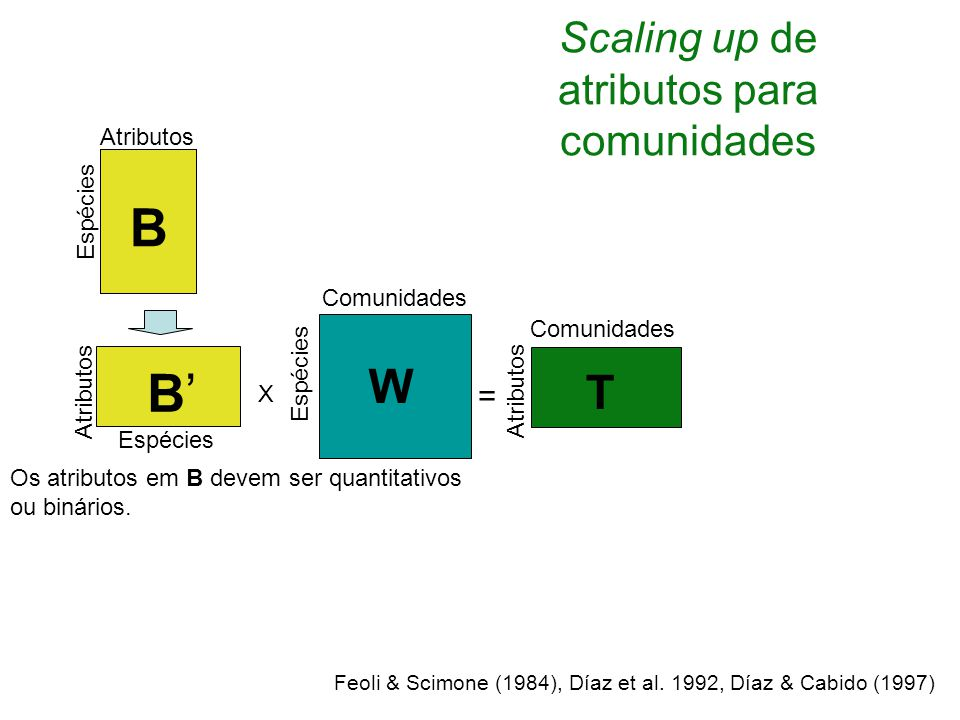 Scaling up de atributos para comunidades