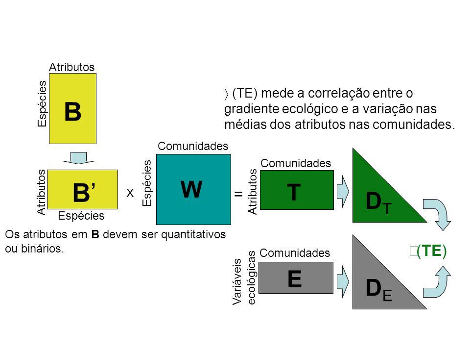 Atributos ρ(TE) mede a correlação entre o gradiente ecológico e a variação nas médias dos atributos nas comunidades.