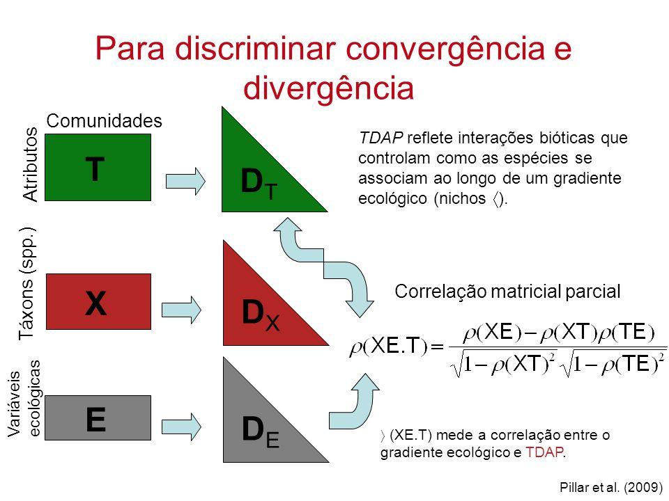 Para discriminar convergência e divergência
