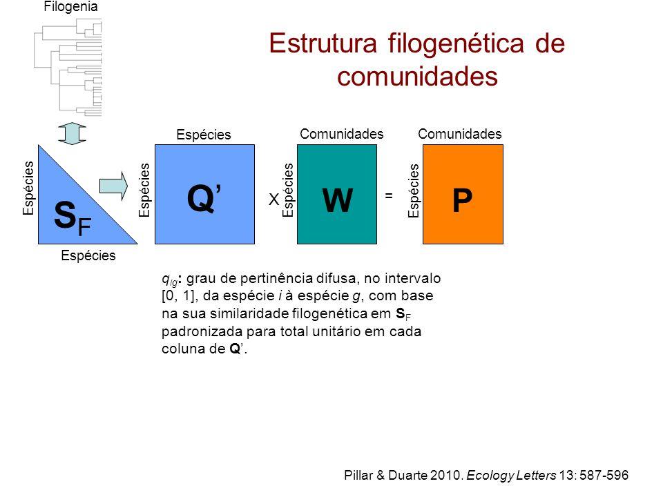 Estrutura filogenética de comunidades