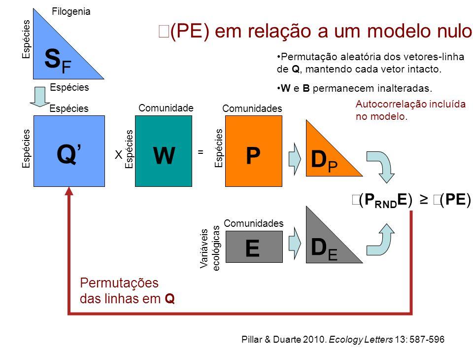ρ(PE) em relação a um modelo nulo