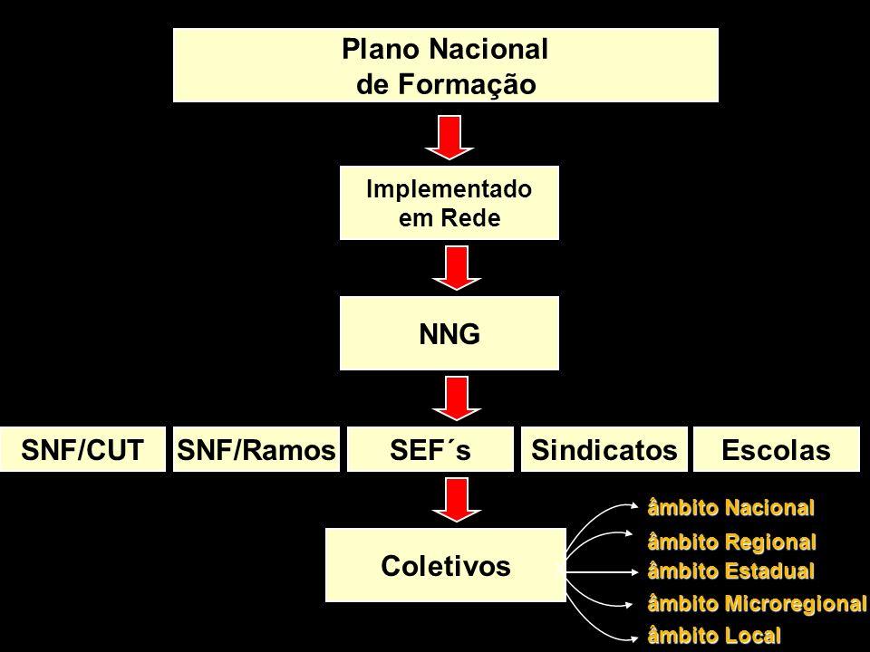 Plano Nacional de Formação NNG SNF/CUT SNF/Ramos SEF´s Sindicatos