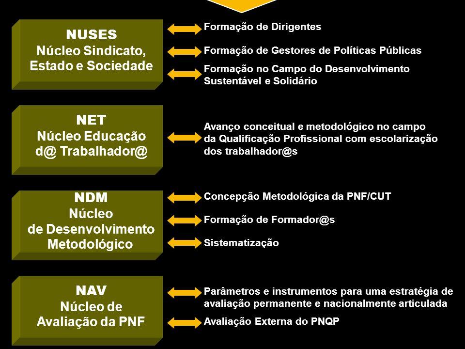 Núcleo Educação d@ Trabalhador@ Núcleo de Avaliação da PNF