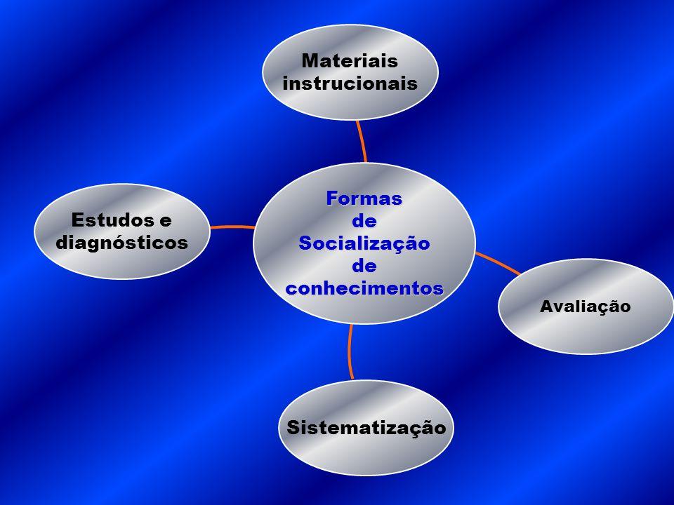 Materiais instrucionais Formas de Estudos e Socialização diagnósticos