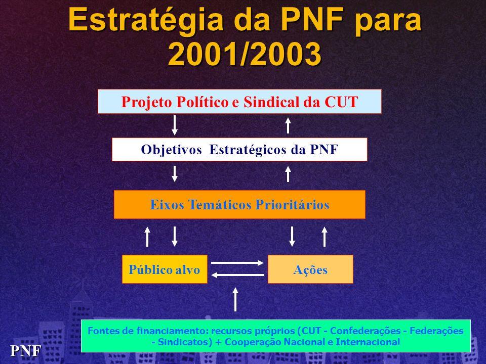 Estratégia da PNF para 2001/2003