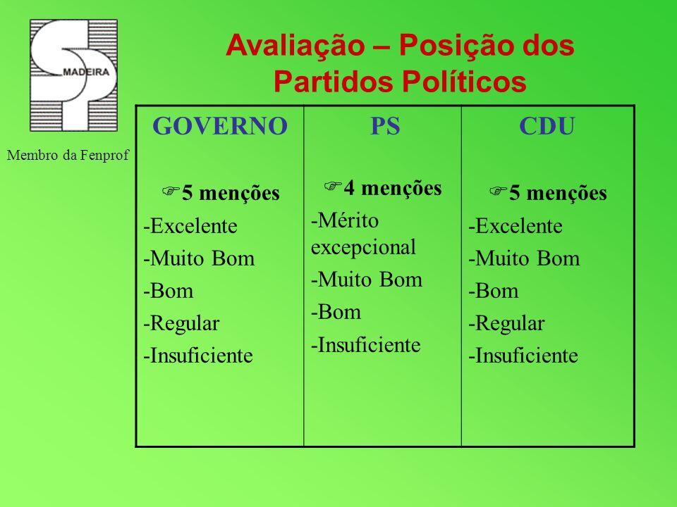 Avaliação – Posição dos Partidos Políticos