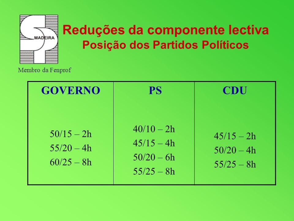 Reduções da componente lectiva Posição dos Partidos Políticos
