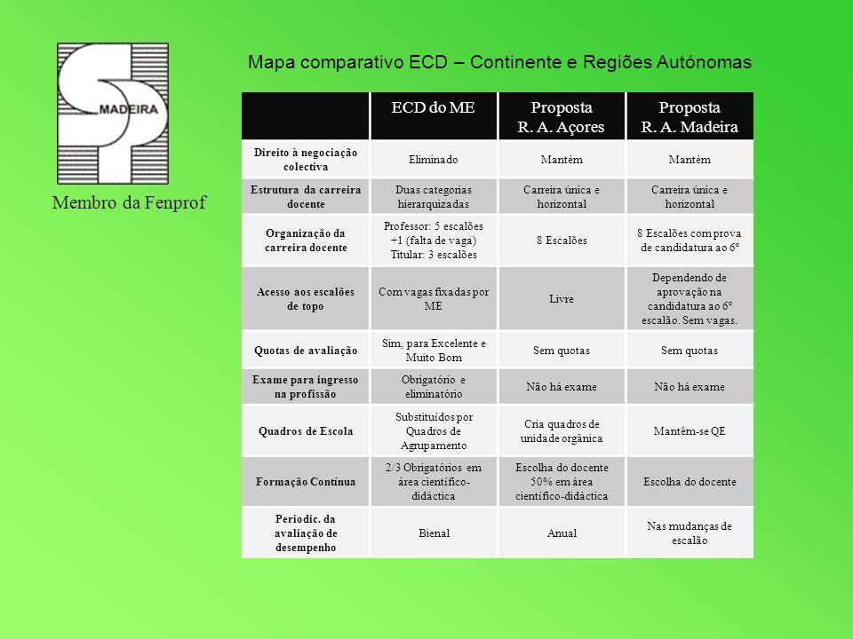 Mapa comparativo ECD – Continente e Regiões Autónomas