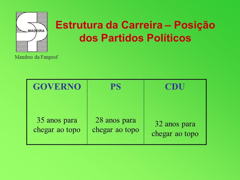 Estrutura da Carreira – Posição dos Partidos Políticos