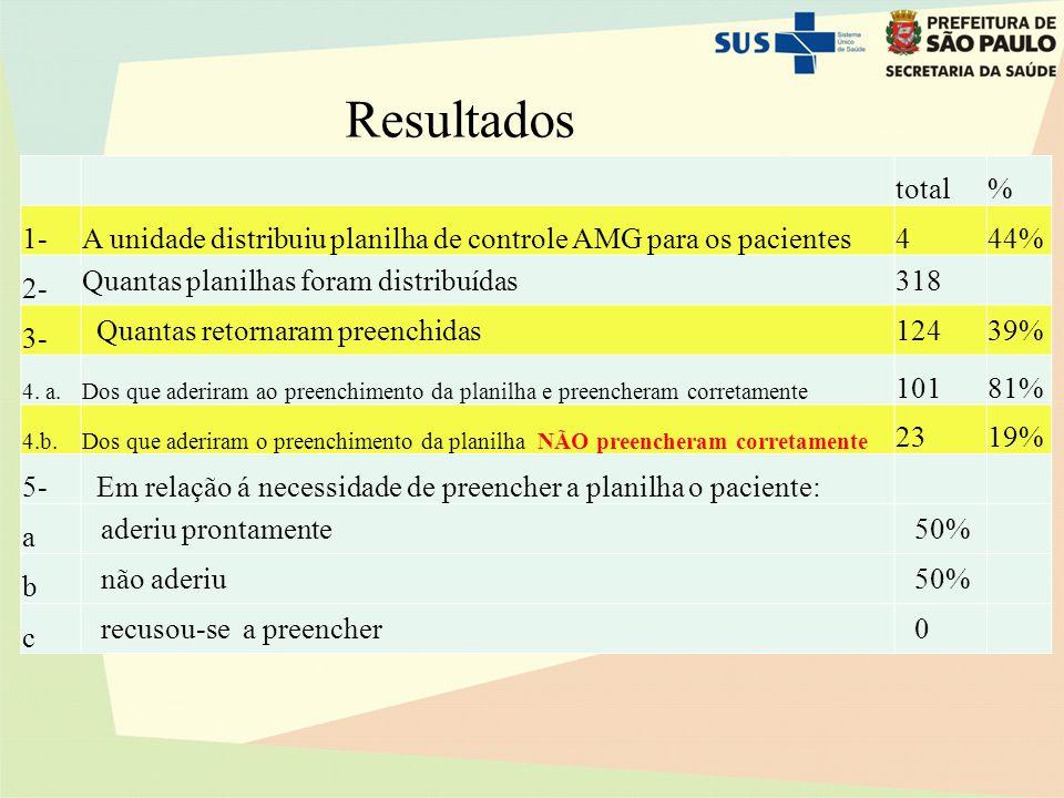 Resultados total. % 1- A unidade distribuiu planilha de controle AMG para os pacientes. 4. 44%