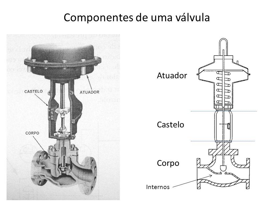 Componentes de uma válvula