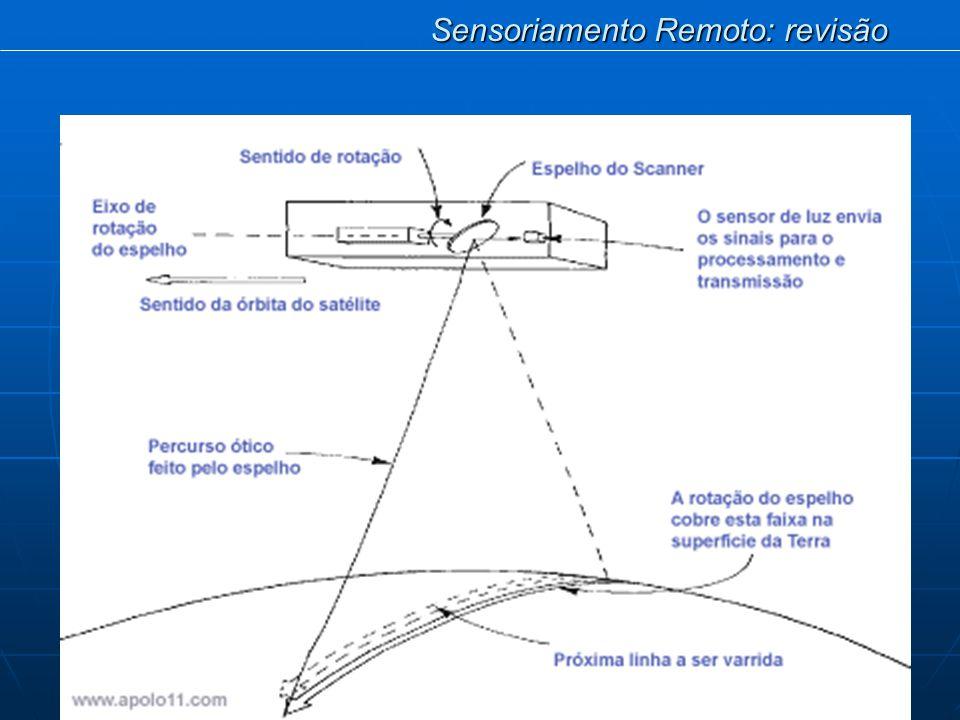 Sensoriamento Remoto: revisão