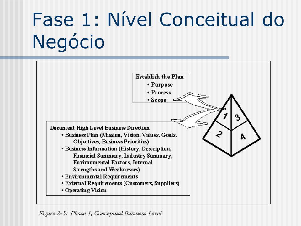 Fase 1: Nível Conceitual do Negócio