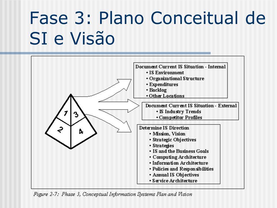 Fase 3: Plano Conceitual de SI e Visão