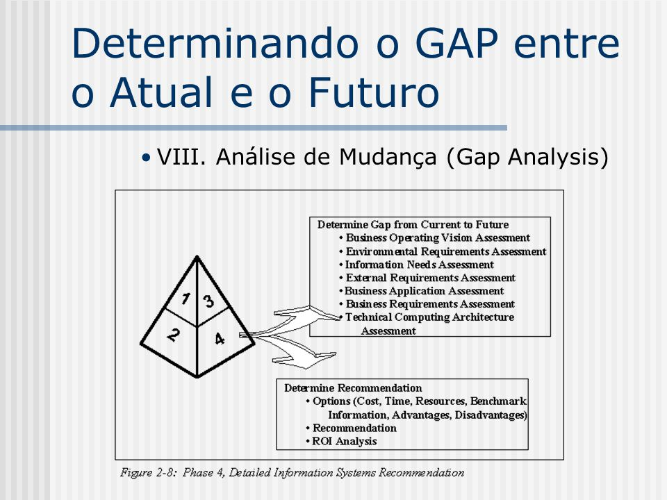 Determinando o GAP entre o Atual e o Futuro