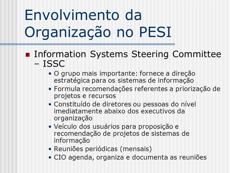 Envolvimento da Organização no PESI