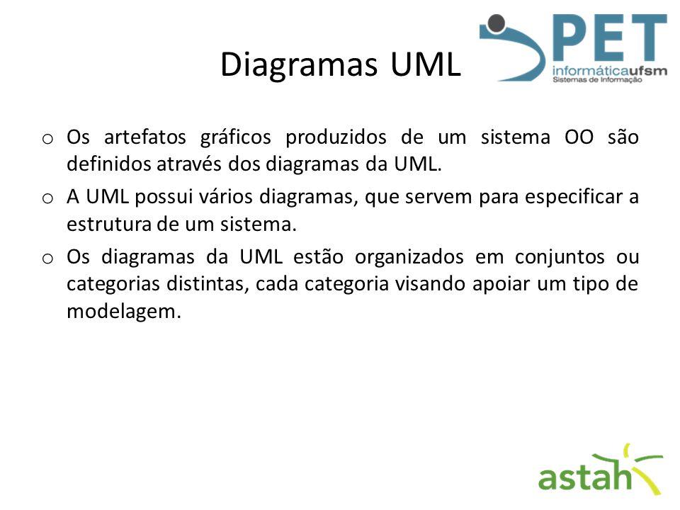 Diagramas UML Os artefatos gráficos produzidos de um sistema OO são definidos através dos diagramas da UML.