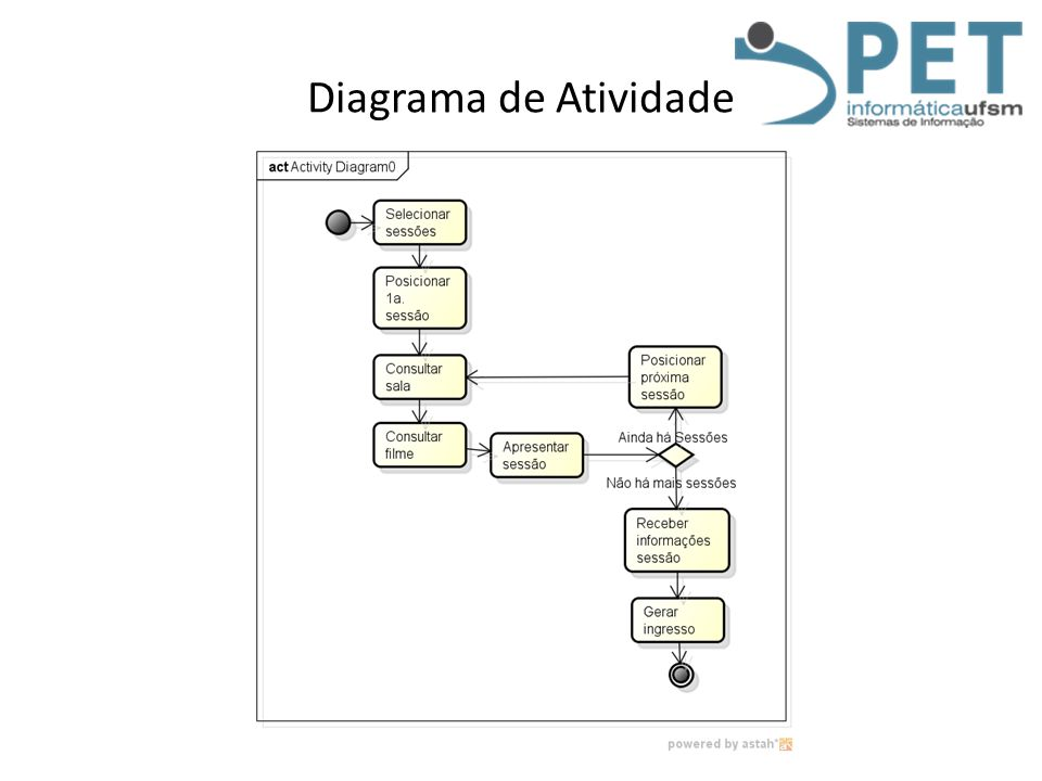 Diagrama de Atividade