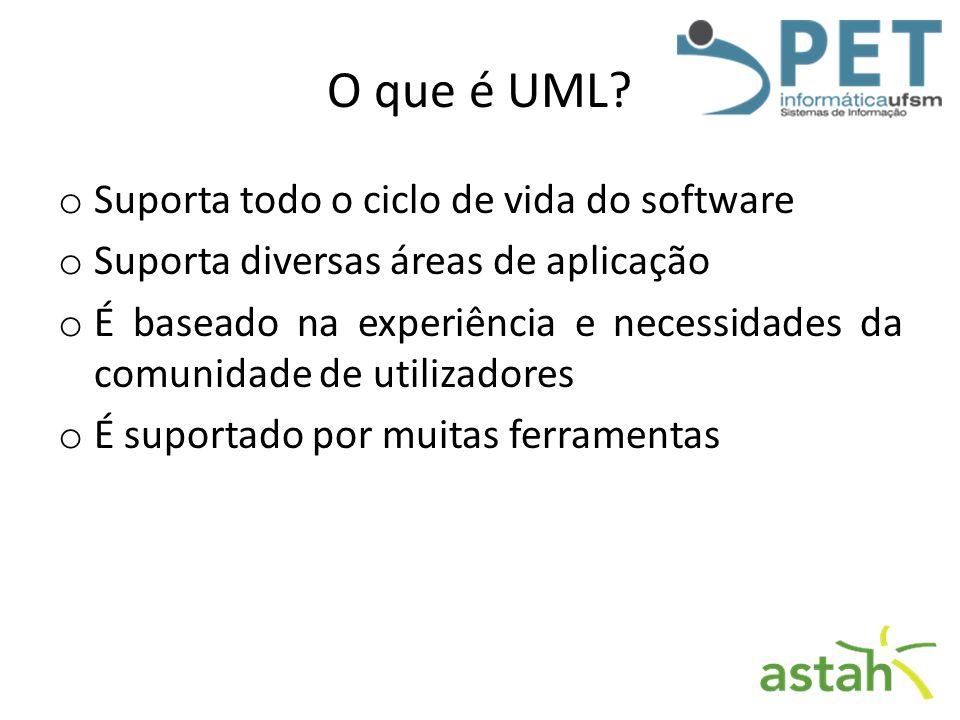 O que é UML Suporta todo o ciclo de vida do software
