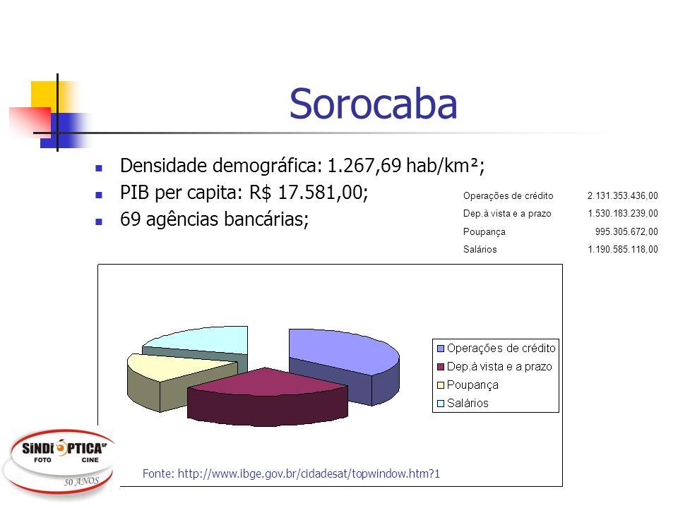 Sorocaba Densidade demográfica: 1.267,69 hab/km²;
