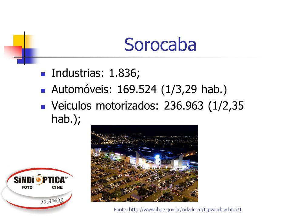 Sorocaba Industrias: 1.836; Automóveis: 169.524 (1/3,29 hab.)
