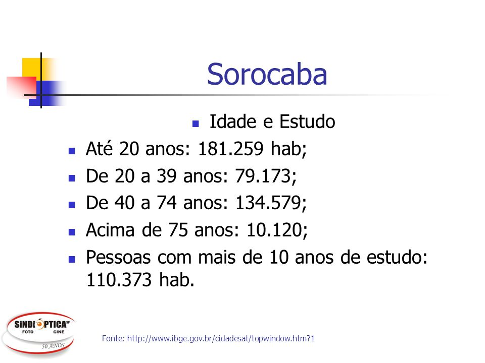Sorocaba Idade e Estudo Até 20 anos: 181.259 hab;