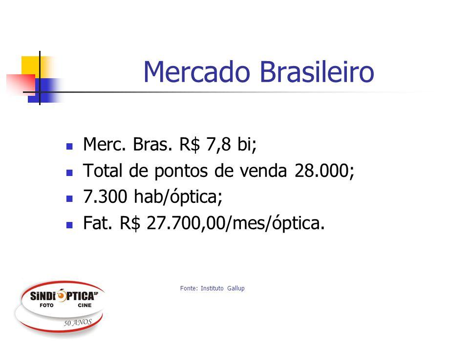 Mercado Brasileiro Merc. Bras. R$ 7,8 bi;