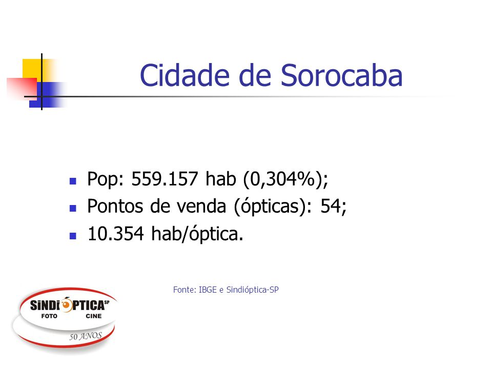Cidade de Sorocaba Pop: 559.157 hab (0,304%);