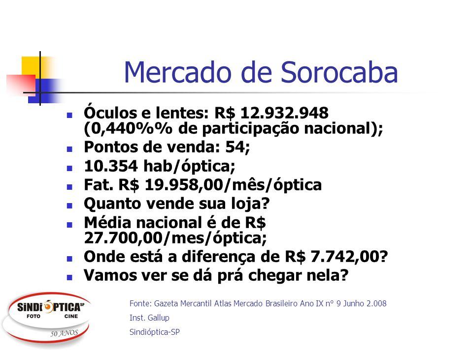 Mercado de Sorocaba Óculos e lentes: R$ 12.932.948 (0,440%% de participação nacional); Pontos de venda: 54;