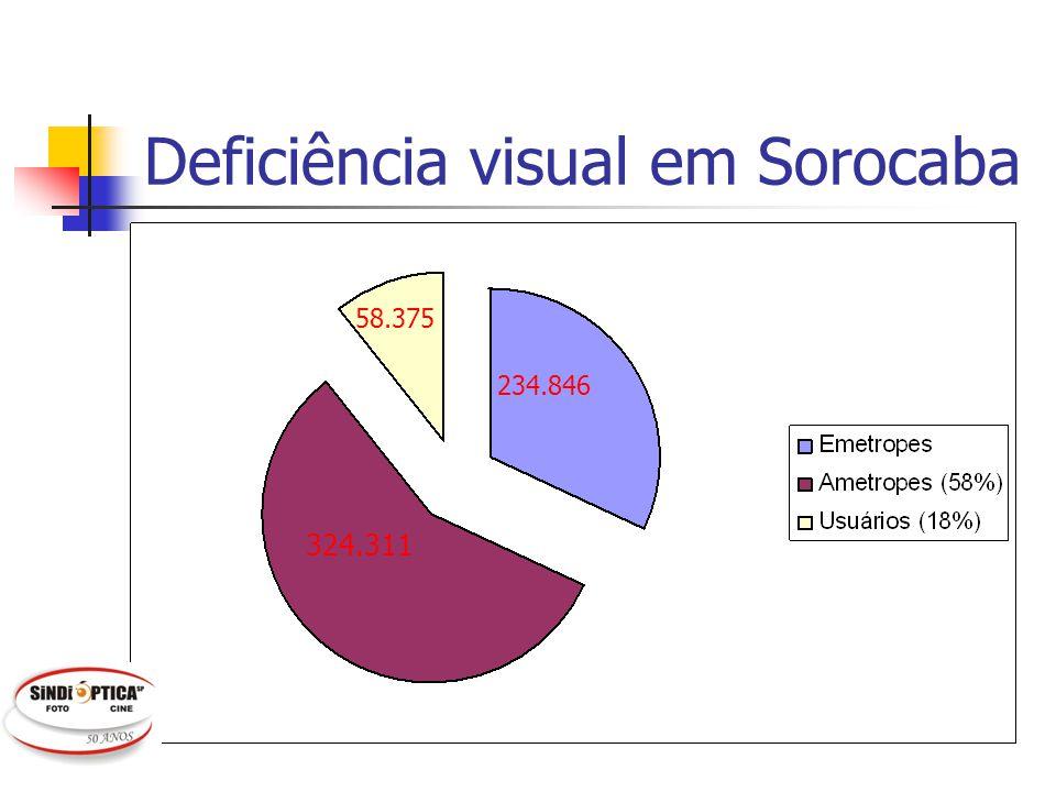 Deficiência visual em Sorocaba