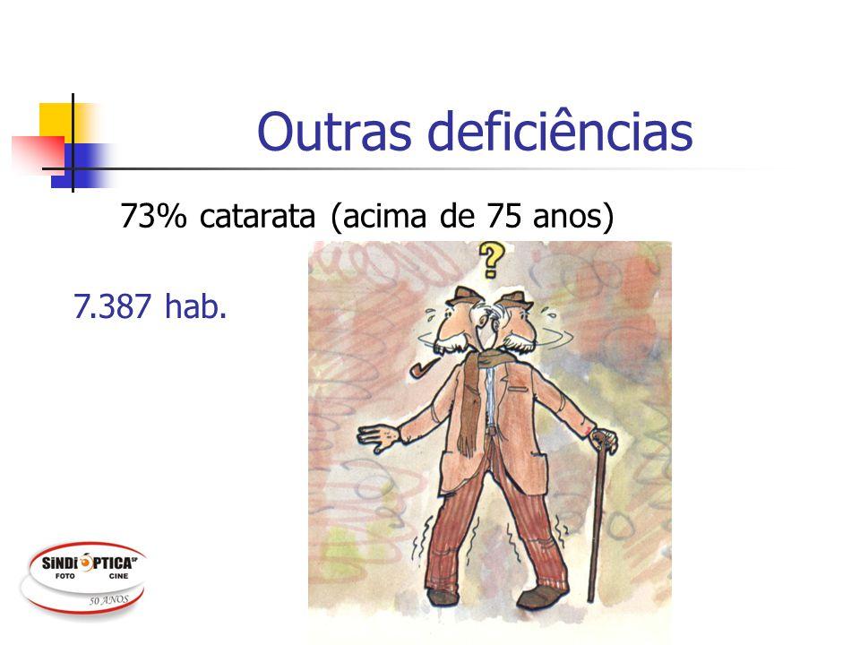 Outras deficiências 73% catarata (acima de 75 anos) 7.387 hab.