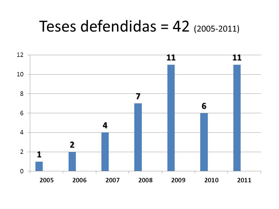 Teses defendidas = 42 (2005-2011)
