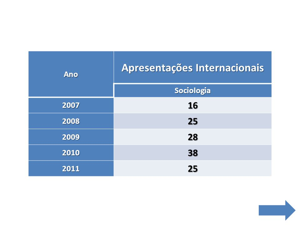 Apresentações Internacionais