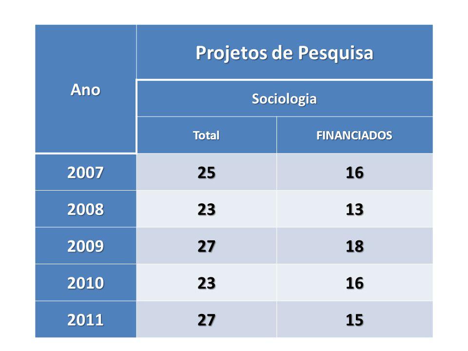 Projetos de Pesquisa Ano 2007 25 16 2008 23 13 2009 27 18 2010 2011 15