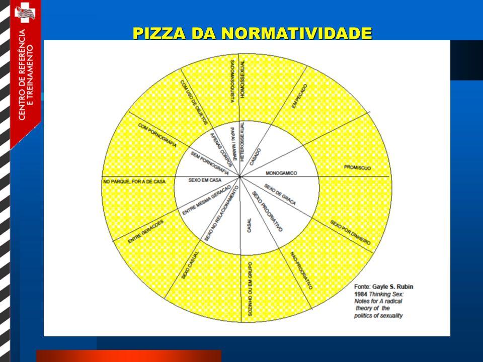 PIZZA DA NORMATIVIDADE