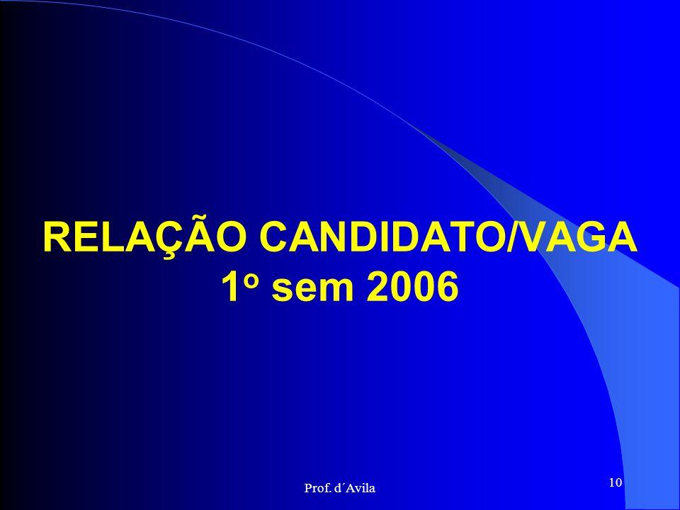 RELAÇÃO CANDIDATO/VAGA 1o sem 2006