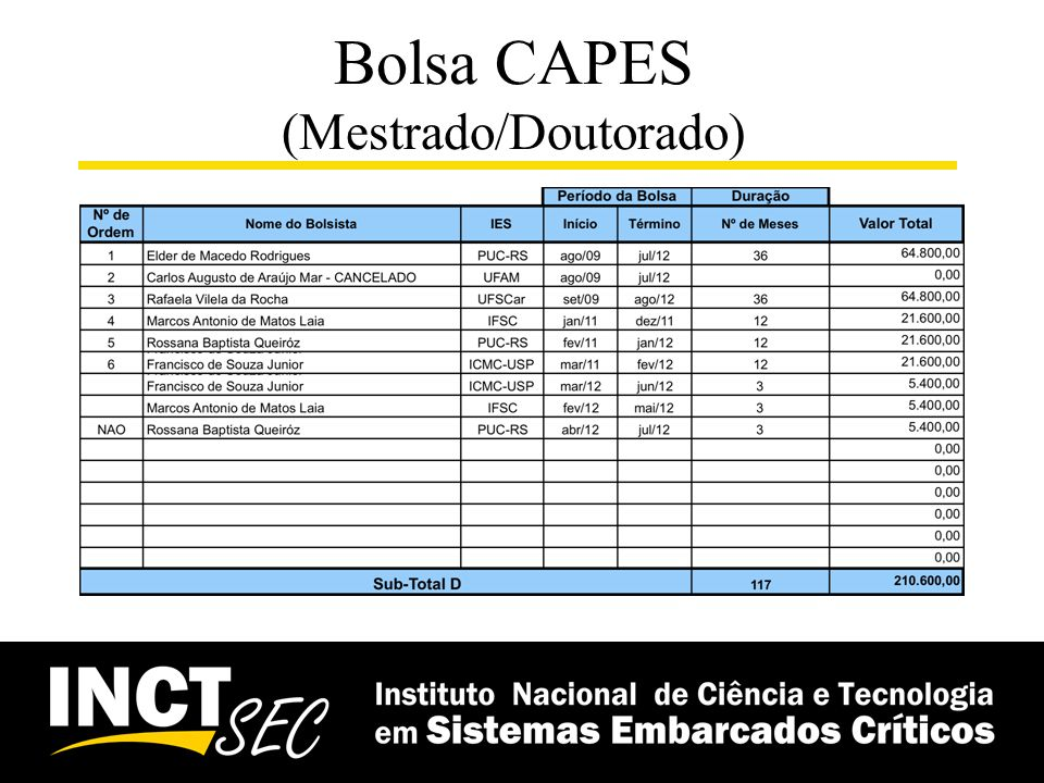 Bolsa CAPES (Mestrado/Doutorado)