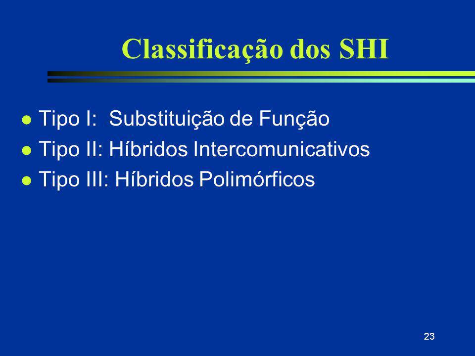 Classificação dos SHI Tipo I: Substituição de Função