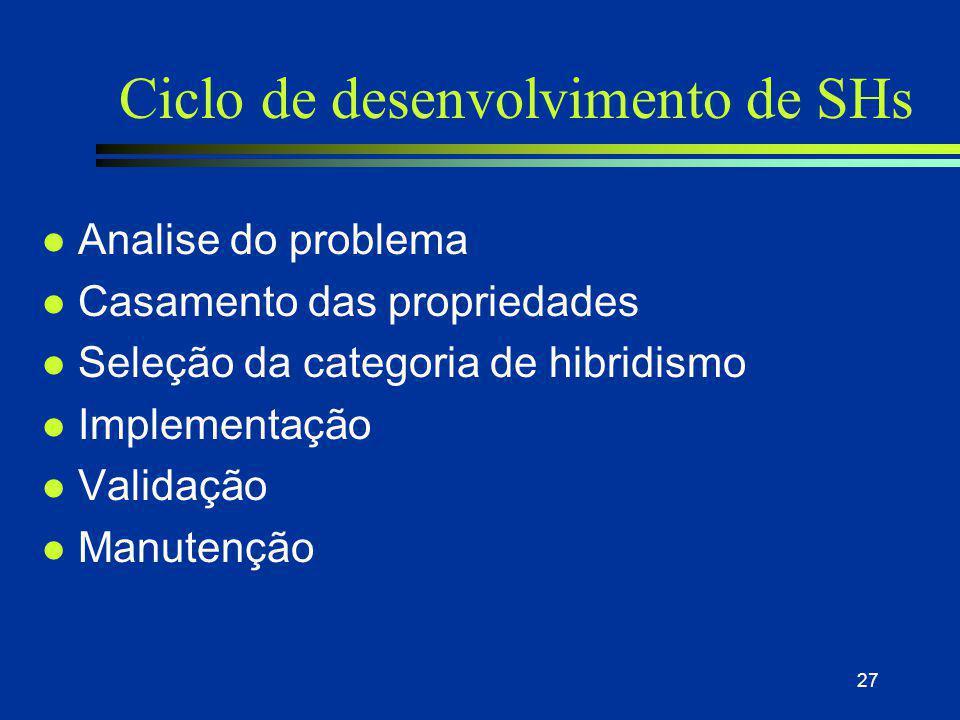 Ciclo de desenvolvimento de SHs