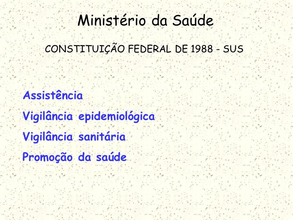 CONSTITUIÇÃO FEDERAL DE 1988 - SUS