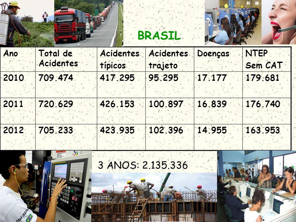 BRASIL 3 ANOS: 2.135.336 Ano Total de Acidentes Acidentes típicos