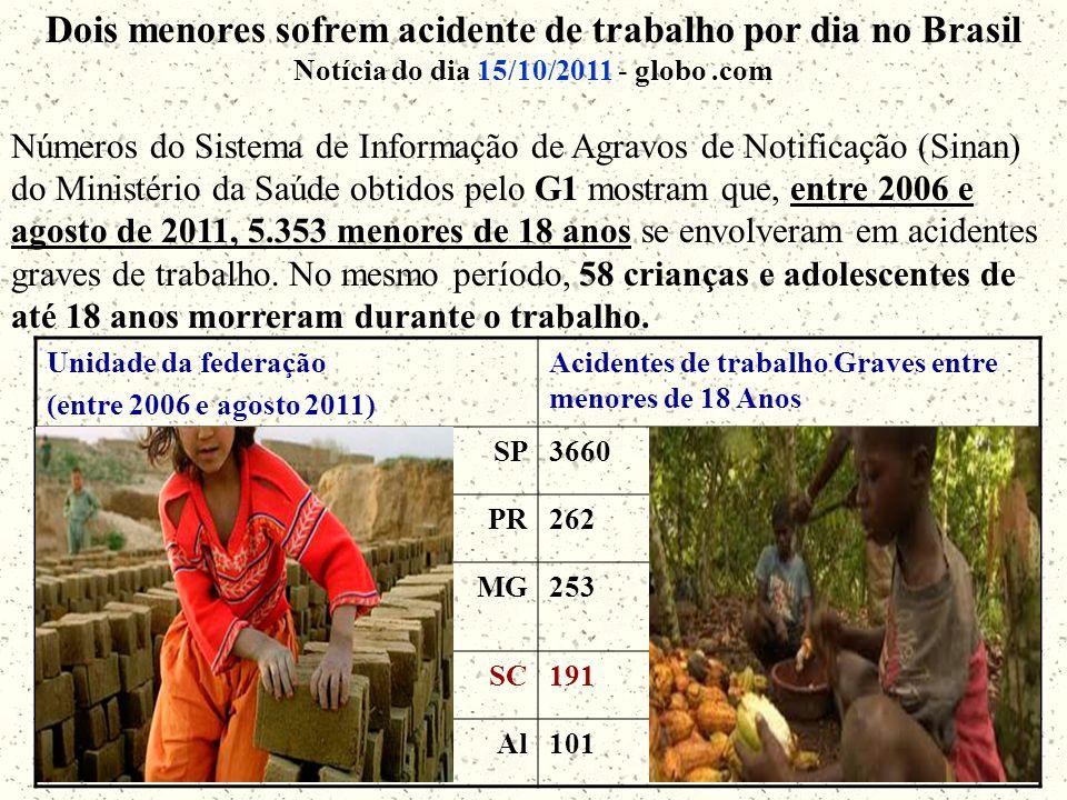 Dois menores sofrem acidente de trabalho por dia no Brasil