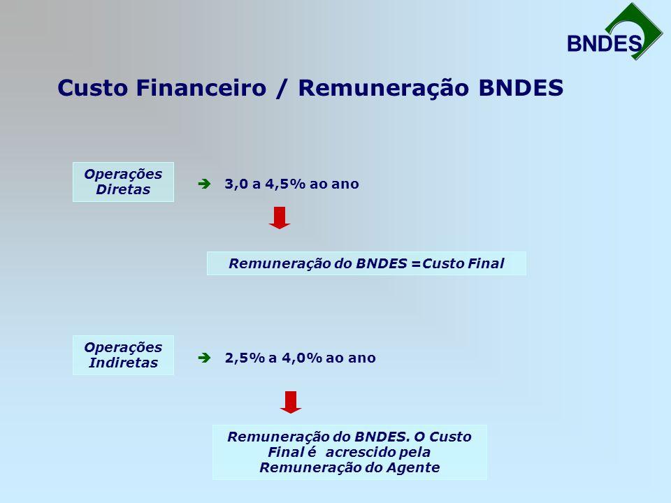 Custo Financeiro / Remuneração BNDES