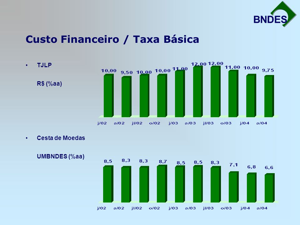Custo Financeiro / Taxa Básica