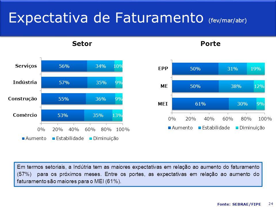 Expectativa de Faturamento (fev/mar/abr)