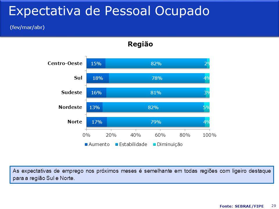 Expectativa de Pessoal Ocupado (fev/mar/abr)