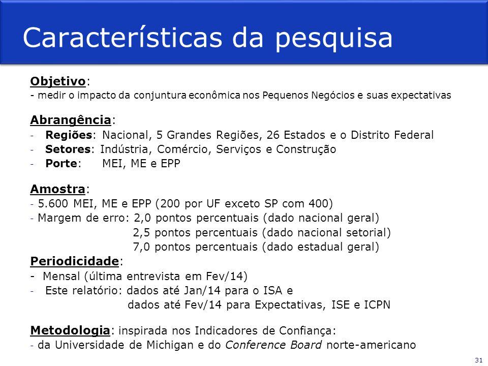 Características da pesquisa