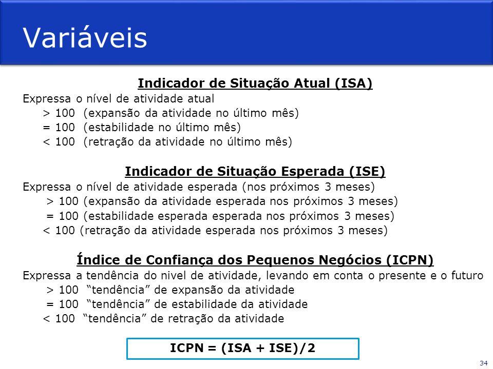 Variáveis Indicador de Situação Atual (ISA)