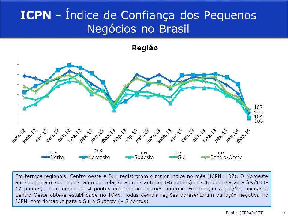 ICPN - Índice de Confiança dos Pequenos Negócios no Brasil