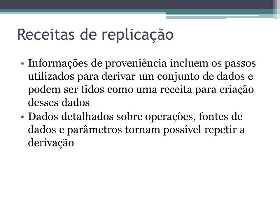 Receitas de replicação